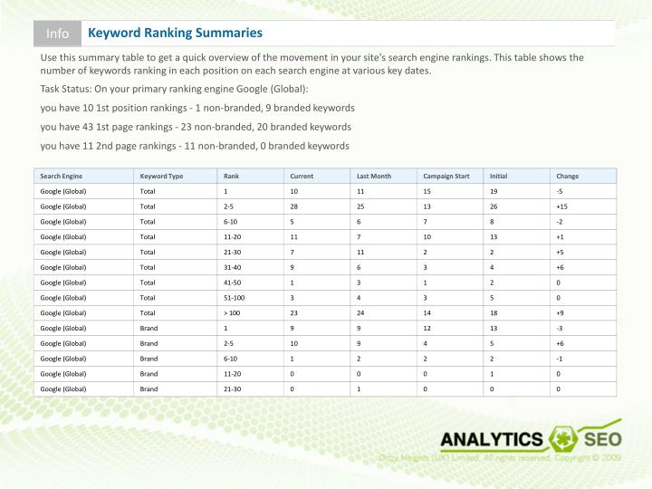 Use this summary table to get a quick overview of the movement in your site's search engine rankings. This table shows the number of keywords ranking in each position on each search engine at various key dates.