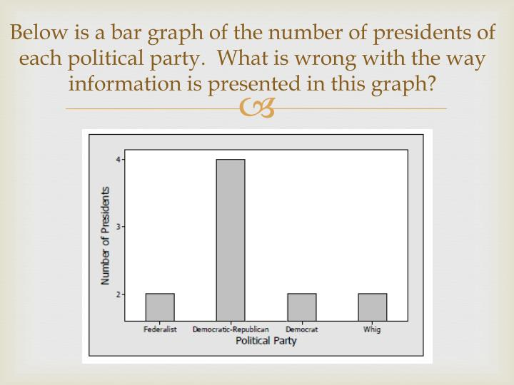 Below is a bar graph of the number of presidents of each political party.  What is wrong with the way information is presented in this graph?
