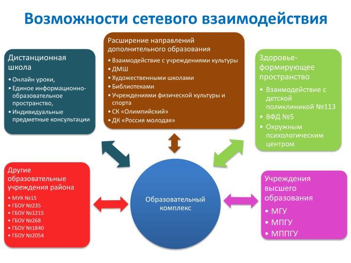 Возможности сетевого взаимодействия