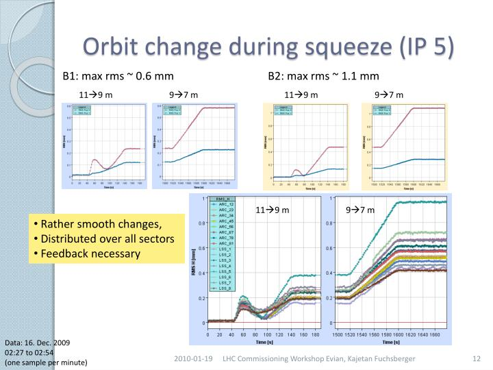 Orbit change during squeeze (IP 5)