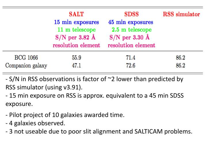 S/N in RSS observations is factor of ~2 lower than predicted by