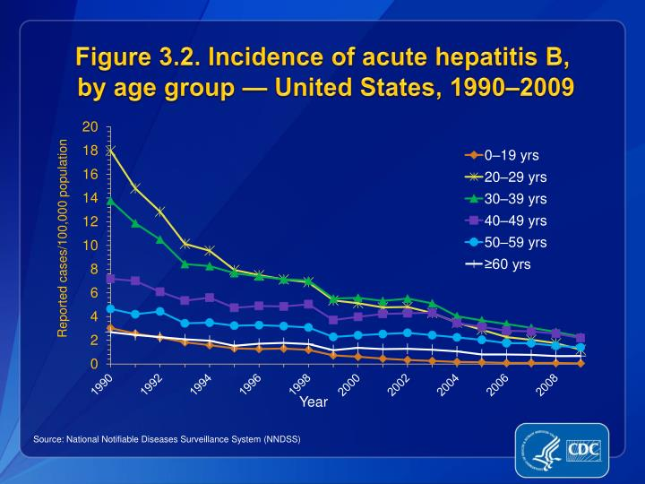 Figure 3 2 incidence of acute hepatitis b by age group united states 1990 2009
