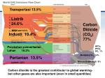 forest destruction 20 of emissions