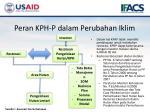 peran kph p dalam perubahan iklim