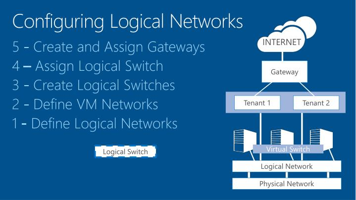Configuring Logical Networks