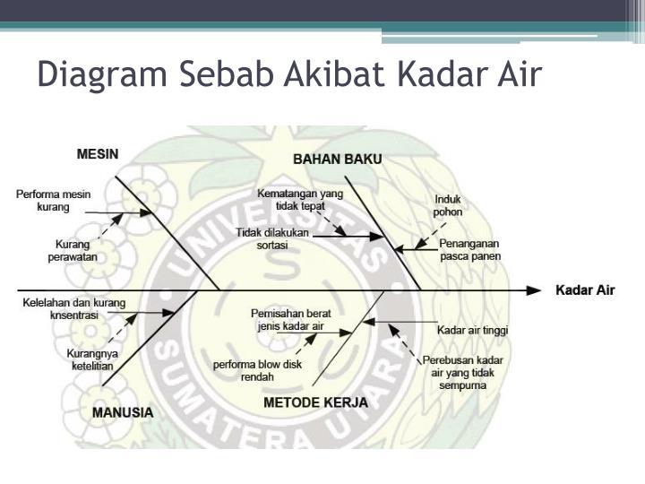 Ppt presentasi sqc powerpoint presentation id3177795 diagram sebab akibat kadar air ccuart Gallery
