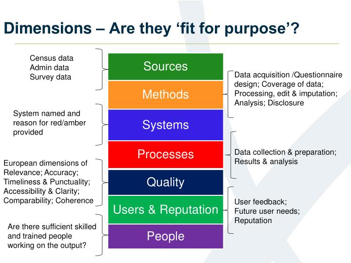 Dimensions – Are they 'fit for purpose'?