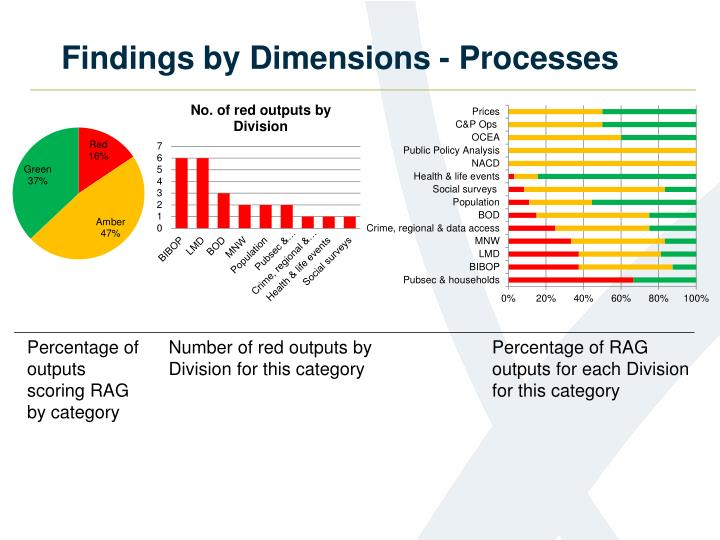 Findings by Dimensions - Processes