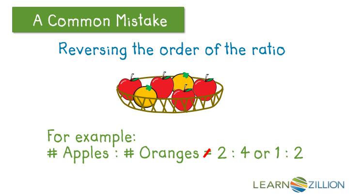 Reversing the order of the ratio