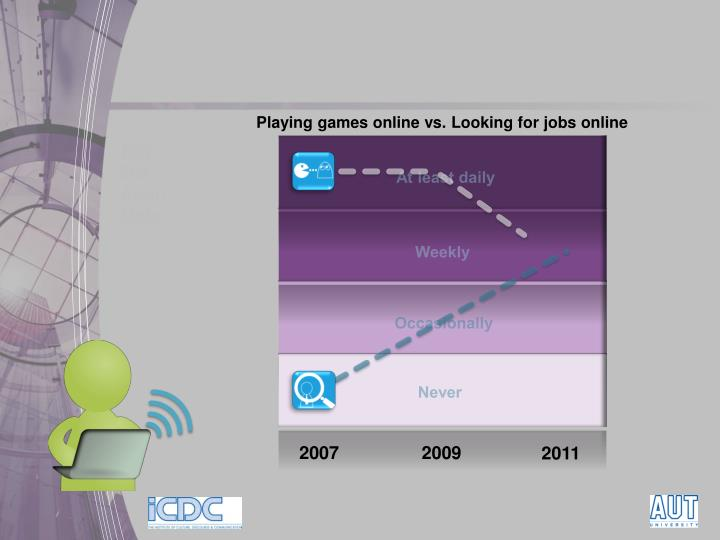 Playing games online vs. Looking for jobs online
