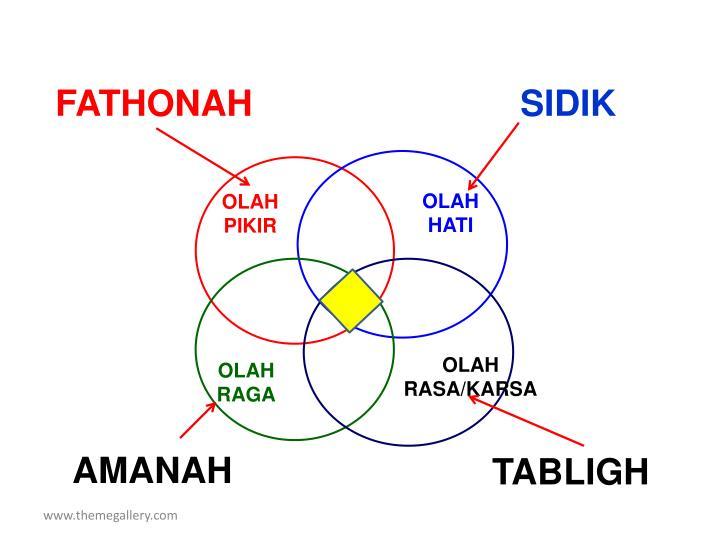 FATHONAH