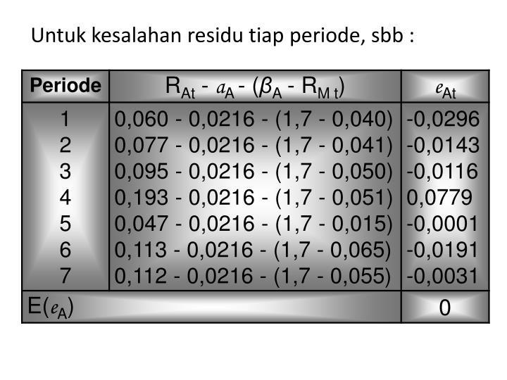 Untuk kesalahan residu tiap periode, sbb :