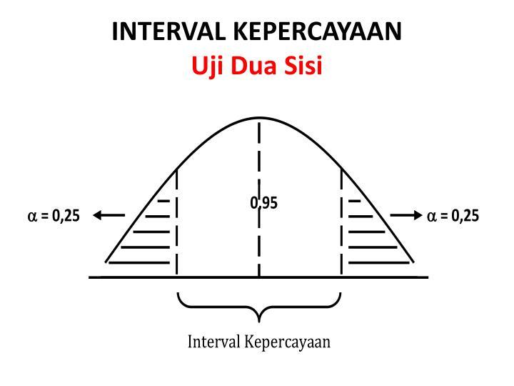 INTERVAL KEPERCAYAAN