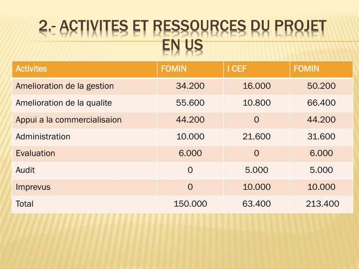 2 activites et ressources du projet en us