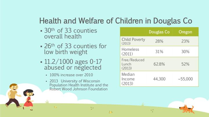Health and Welfare of Children in Douglas Co