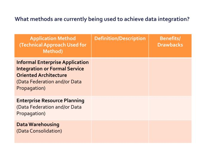What methods are currently being used to achieve data integration?