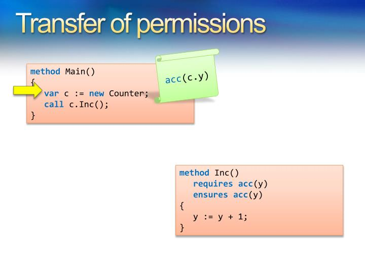 Transfer of permissions