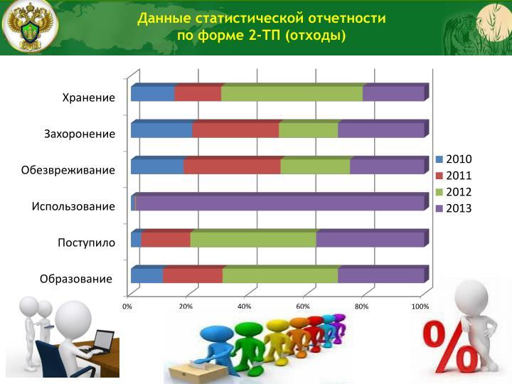 Данные статистической отчетности