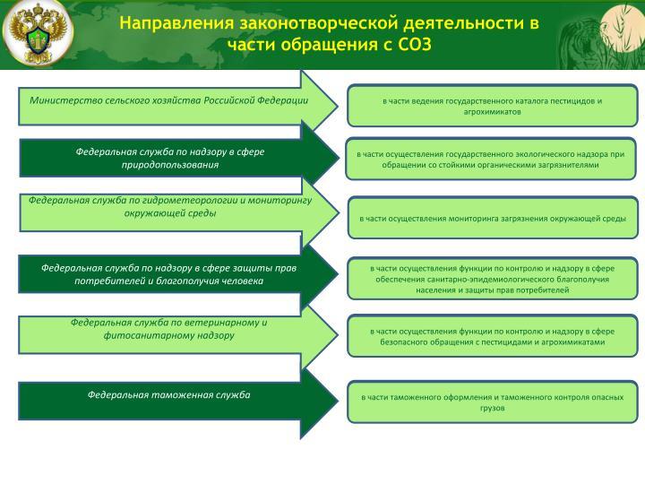 Направления законотворческой деятельности в части обращения с СОЗ