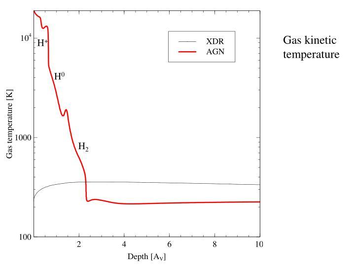 Gas kinetic temperature