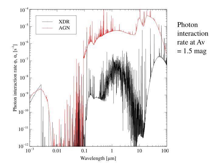 Photon interaction rate at Av = 1.5 mag