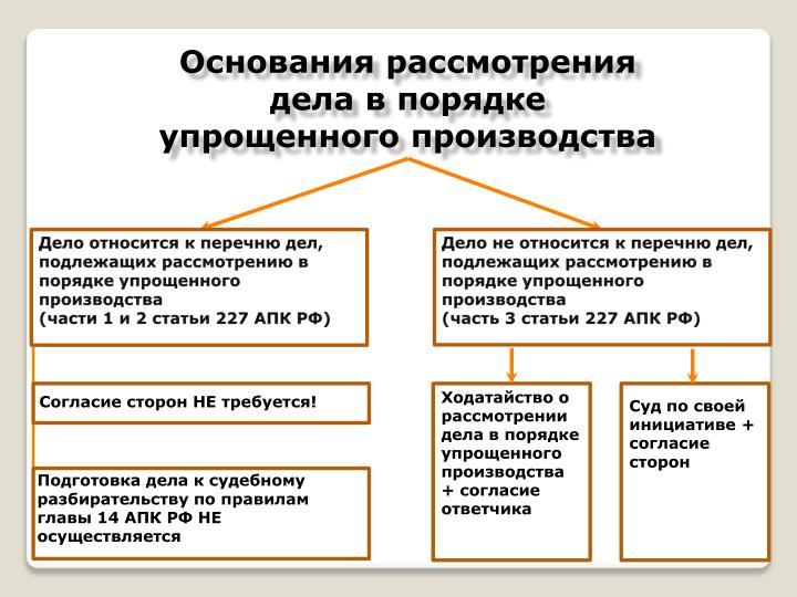 Гражданском особенности шпаргалка производства в приказного процессе