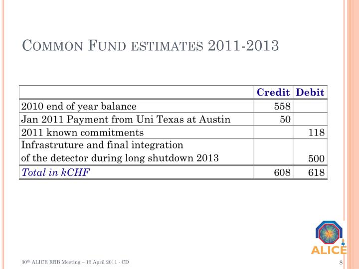 Common Fund estimates 2011-2013