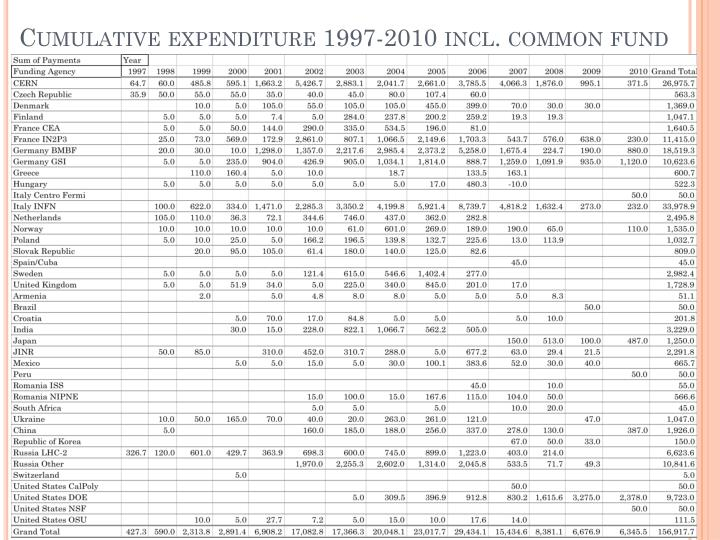 Cumulative expenditure 1997-2010 incl. common fund