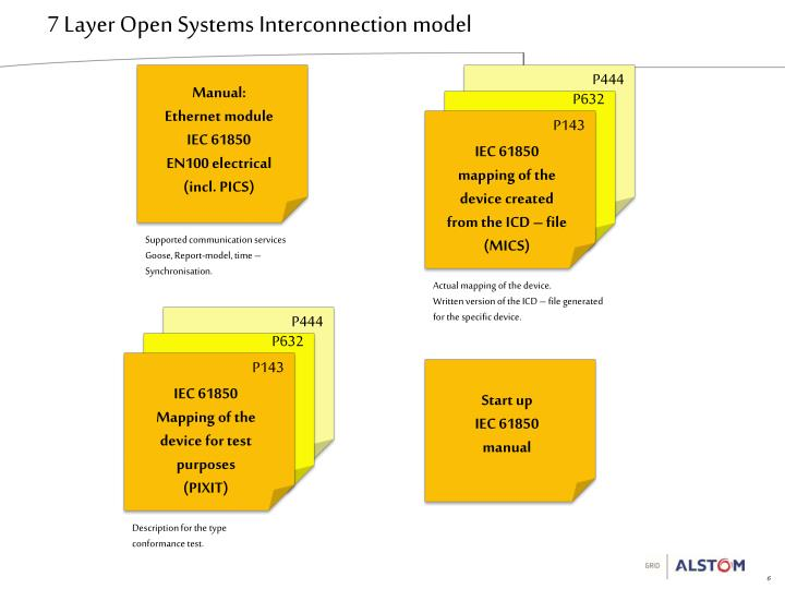 7 Layer Open Systems Interconnection model