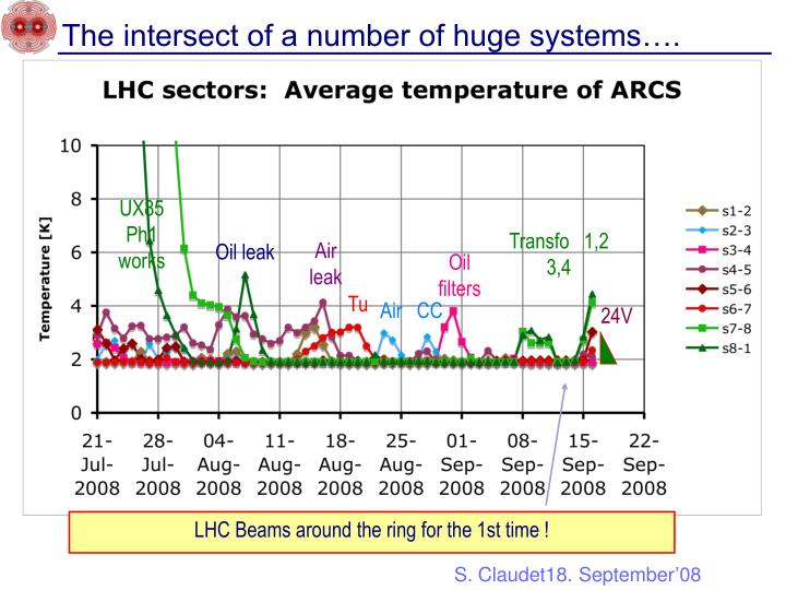 The intersect of a number of huge systems….