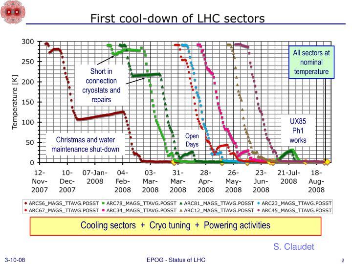 All sectors at nominal temperature