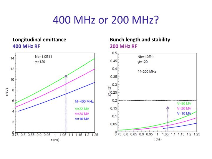 400 MHz or 200 MHz?