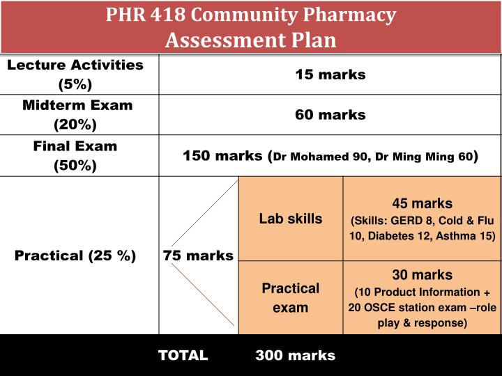 Phr 418 community pharmacy assessment plan