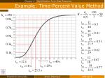 example time percent value method1
