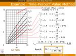 example time percent value method3
