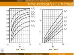 time percent value method2