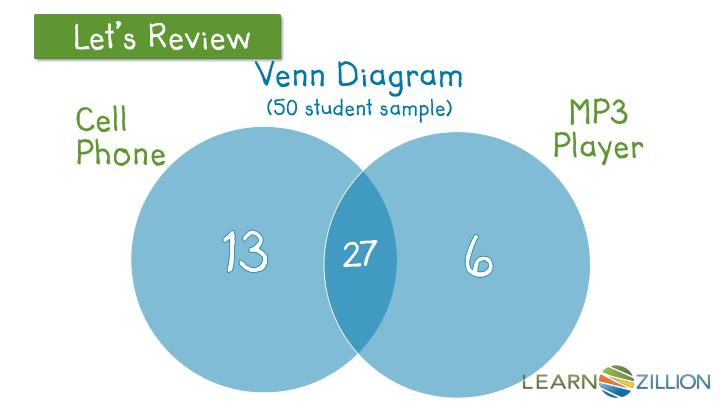 Ppt how can i use this venn diagram to create a two way table venn diagram ccuart Images