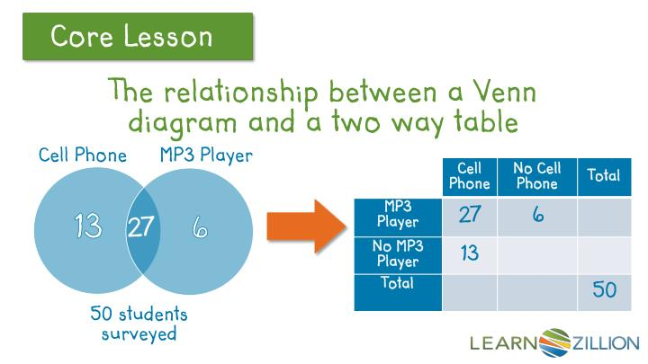 Ppt How Can I Use This Venn Diagram To Create A Two Way Table