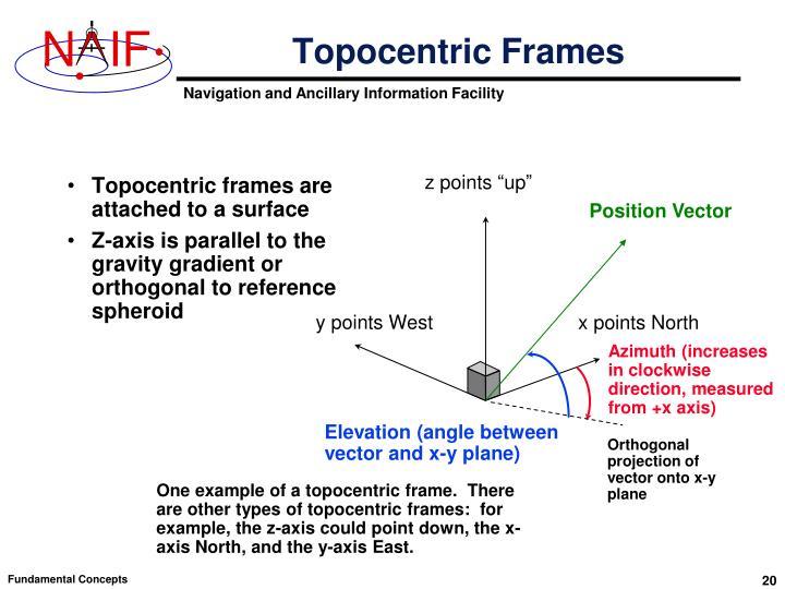 Topocentric Frames