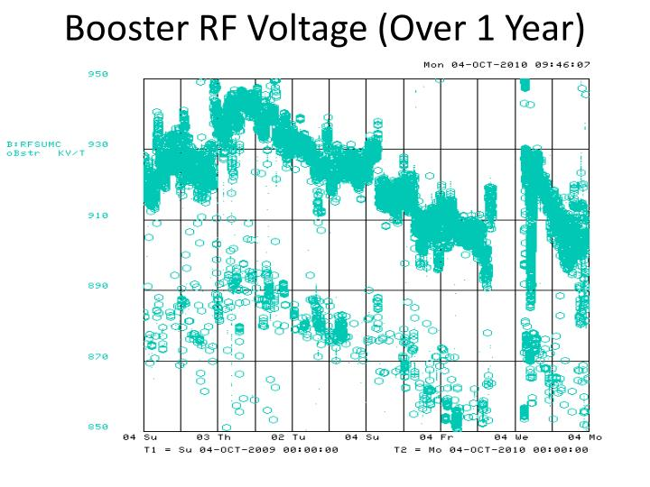 Booster RF Voltage (Over 1 Year)