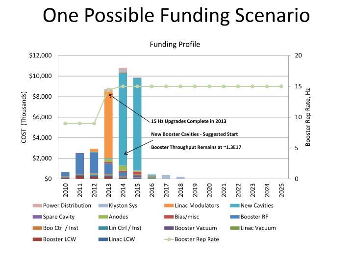 One Possible Funding Scenario