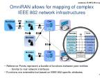omniran allows for mapping of complex ieee 802 network infrastructures