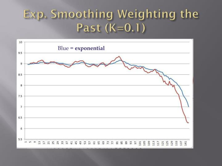 Exp. Smoothing Weighting the Past (K=0.1)