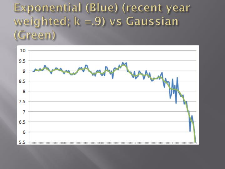 Exponential (Blue) (recent year weighted; k =.9) vs Gaussian (Green)