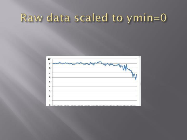 Raw data scaled to ymin 0