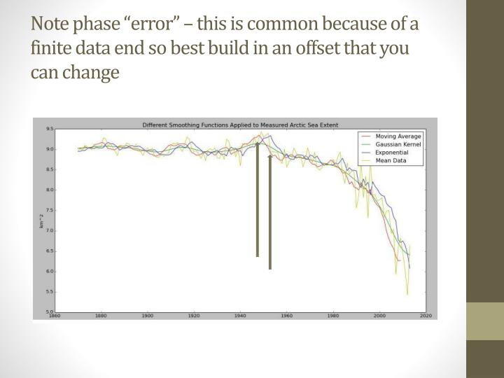 "Note phase ""error"" – this is common because of a finite data end so best build in an offset that you can change"