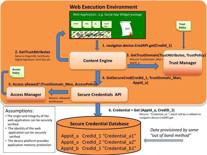 Web Execution Environment