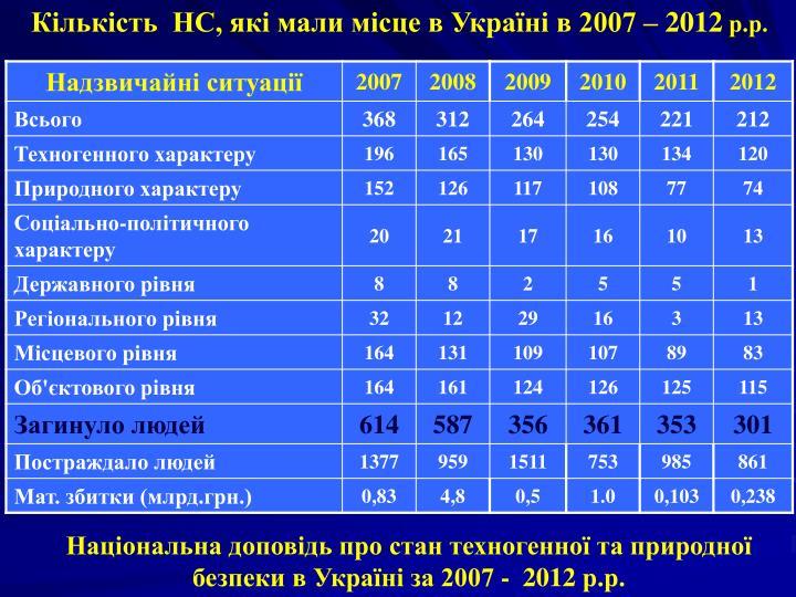 Кількість  НС, які мали місце в Україні в 2007 – 2012