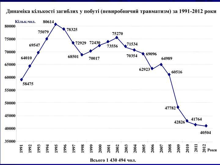 Динаміка кількості загиблих у побуті (невиробничий травматизм) за 1991-2012 роки