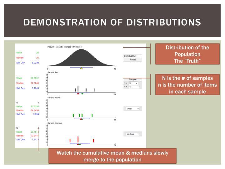 Demonstration of distributions